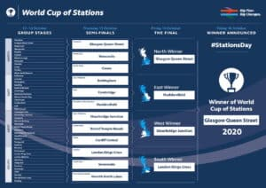 World Cup of Stations